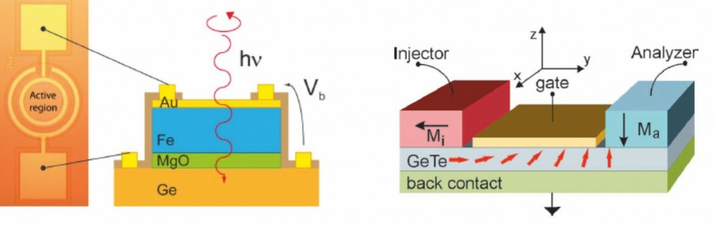 semiconductor_spintronics_figure1